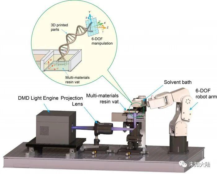 六轴机械臂高速树脂3D打印机可实现每分钟2000层