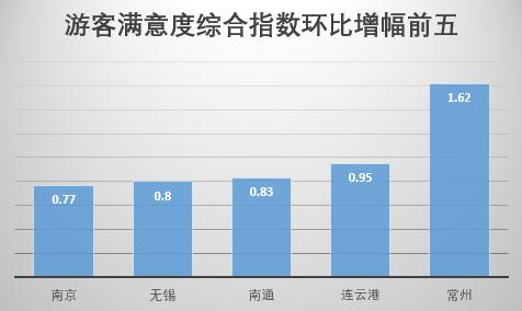 江苏文旅头条|2018年度江苏游客满意度继续走高