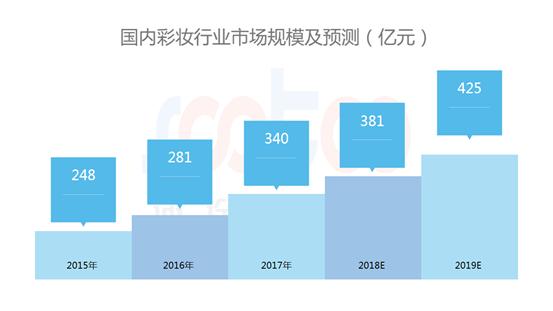 速途研究院:2018年中国彩妆市场研究报告