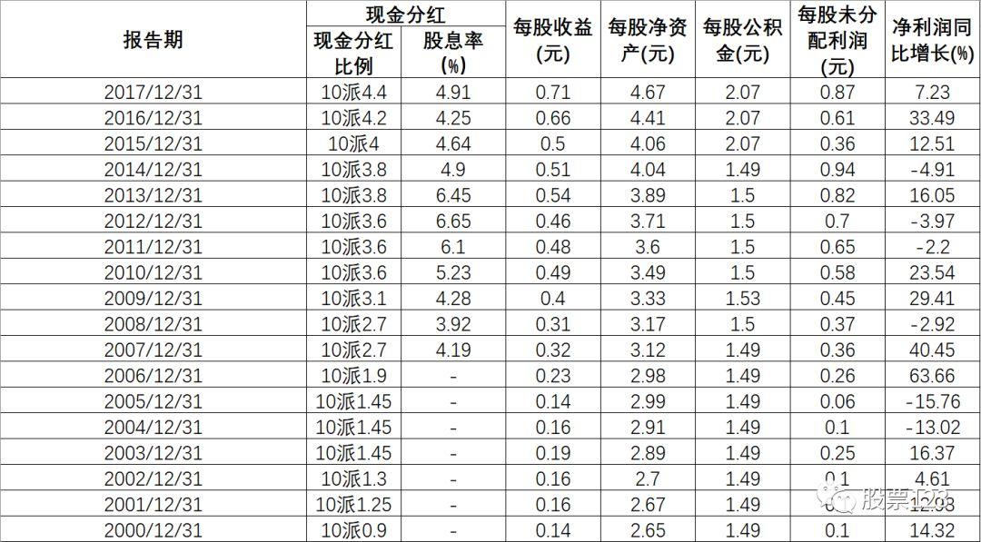 横盘18年的神奇股票,年年分红,股息率还贼高